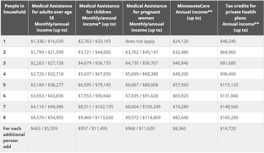 Minnesota health insurance subsidy