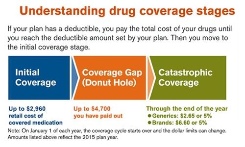 Donut Hole - Coverage Gap Hole Part D Prescriptions Rx Calif